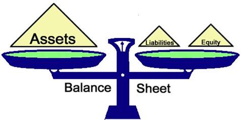 Sample Balance Sheet - Small Business Plan And Start Up