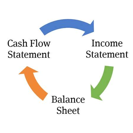 How to do a balance sheet for a business plan